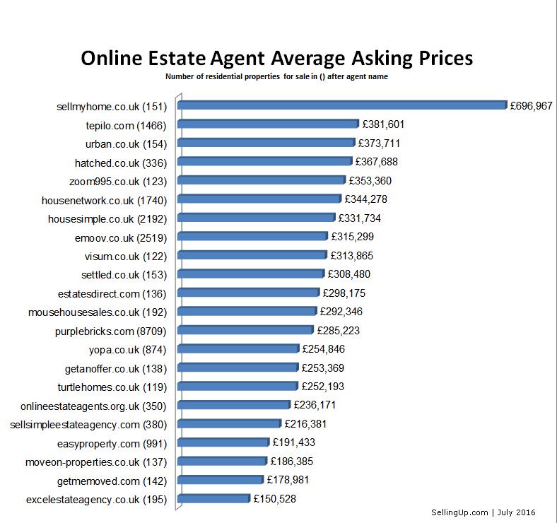 online estate agents reviews 2016